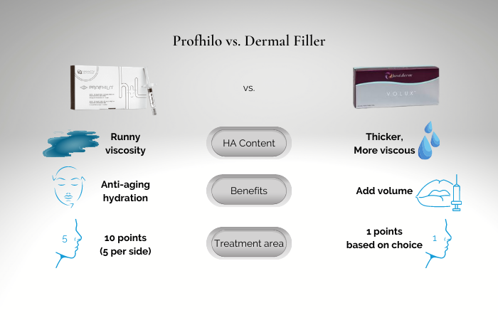 difference between profhilo and dermal face filler